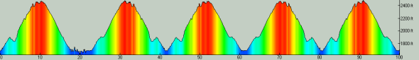 Javelina-100-Mile-2016-Elevation-Profile